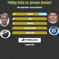 Philipp Ochs vs Jerome Gondorf h2h player stats