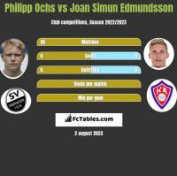 Philipp Ochs vs Joan Simun Edmundsson h2h player stats