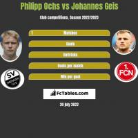Philipp Ochs vs Johannes Geis h2h player stats
