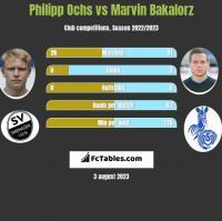 Philipp Ochs vs Marvin Bakalorz h2h player stats