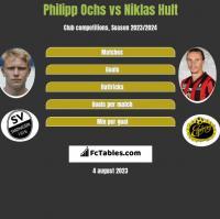 Philipp Ochs vs Niklas Hult h2h player stats