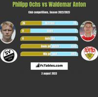 Philipp Ochs vs Waldemar Anton h2h player stats