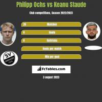 Philipp Ochs vs Keanu Staude h2h player stats