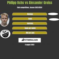 Philipp Ochs vs Alexander Groiss h2h player stats