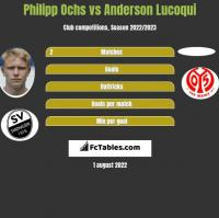 Philipp Ochs vs Anderson Lucoqui h2h player stats
