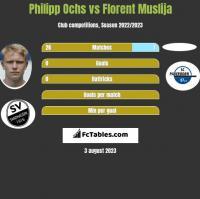 Philipp Ochs vs Florent Muslija h2h player stats