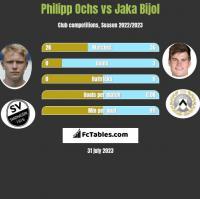Philipp Ochs vs Jaka Bijol h2h player stats