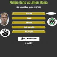 Philipp Ochs vs Linton Maina h2h player stats