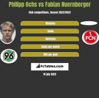 Philipp Ochs vs Fabian Nuernberger h2h player stats