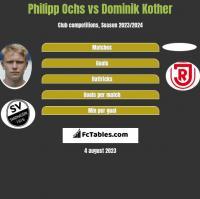 Philipp Ochs vs Dominik Kother h2h player stats