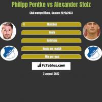 Philipp Pentke vs Alexander Stolz h2h player stats