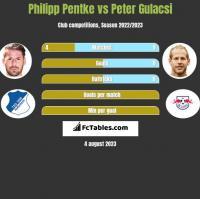 Philipp Pentke vs Peter Gulacsi h2h player stats