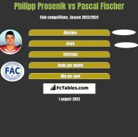Philipp Prosenik vs Pascal Fischer h2h player stats