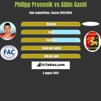 Philipp Prosenik vs Albin Gashi h2h player stats