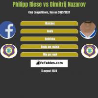 Philipp Riese vs Dimitrij Nazarov h2h player stats