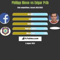 Philipp Riese vs Edgar Prib h2h player stats