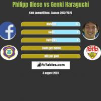 Philipp Riese vs Genki Haraguchi h2h player stats