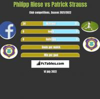 Philipp Riese vs Patrick Strauss h2h player stats