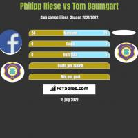 Philipp Riese vs Tom Baumgart h2h player stats