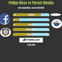Philipp Riese vs Florent Muslija h2h player stats