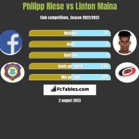 Philipp Riese vs Linton Maina h2h player stats