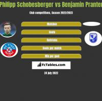 Philipp Schobesberger vs Benjamin Pranter h2h player stats