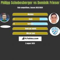 Philipp Schobesberger vs Dominik Frieser h2h player stats