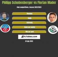Philipp Schobesberger vs Florian Mader h2h player stats