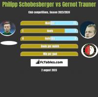 Philipp Schobesberger vs Gernot Trauner h2h player stats