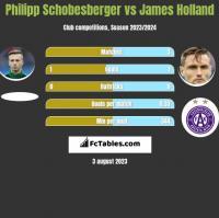 Philipp Schobesberger vs James Holland h2h player stats