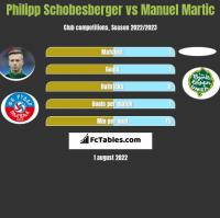 Philipp Schobesberger vs Manuel Martic h2h player stats