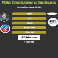 Philipp Schobesberger vs Dino Kovacec h2h player stats