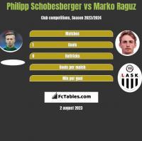 Philipp Schobesberger vs Marko Raguz h2h player stats