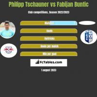 Philipp Tschauner vs Fabijan Buntic h2h player stats