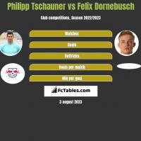 Philipp Tschauner vs Felix Dornebusch h2h player stats