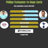 Philipp Tschauner vs Hugo Lloris h2h player stats