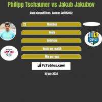 Philipp Tschauner vs Jakub Jakubov h2h player stats