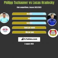 Philipp Tschauner vs Lucas Hradecky h2h player stats
