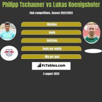 Philipp Tschauner vs Lukas Koenigshofer h2h player stats