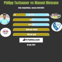 Philipp Tschauner vs Manuel Riemann h2h player stats