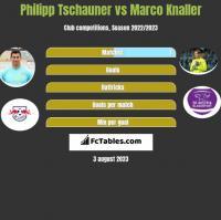Philipp Tschauner vs Marco Knaller h2h player stats
