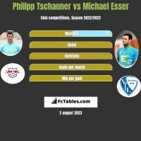 Philipp Tschauner vs Michael Esser h2h player stats
