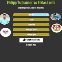 Philipp Tschauner vs Niklas Lomb h2h player stats