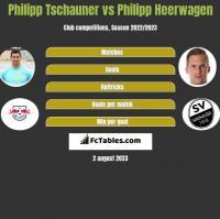 Philipp Tschauner vs Philipp Heerwagen h2h player stats