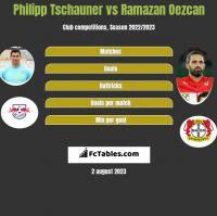 Philipp Tschauner vs Ramazan Oezcan h2h player stats