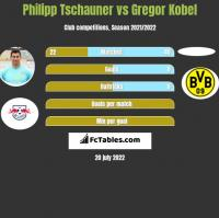 Philipp Tschauner vs Gregor Kobel h2h player stats