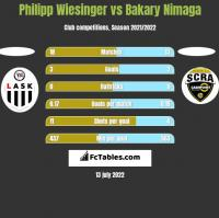Philipp Wiesinger vs Bakary Nimaga h2h player stats
