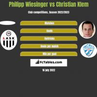 Philipp Wiesinger vs Christian Klem h2h player stats