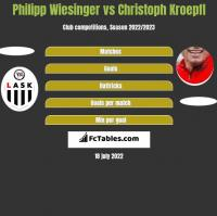 Philipp Wiesinger vs Christoph Kroepfl h2h player stats