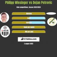 Philipp Wiesinger vs Dejan Petrovic h2h player stats